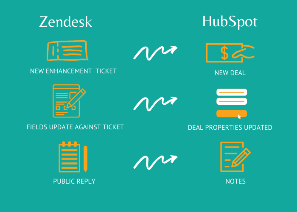 Case Study - Zendesk (1)