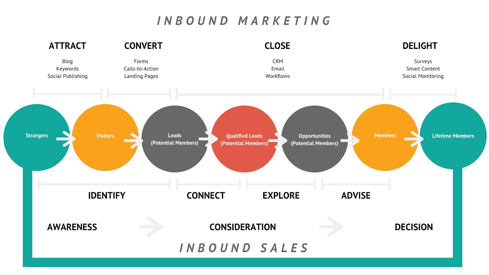 inbound marketing for member-based organisations