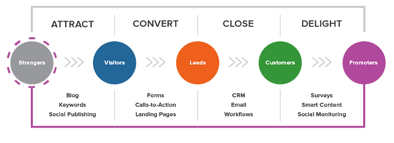 inbound-methodology-new.png