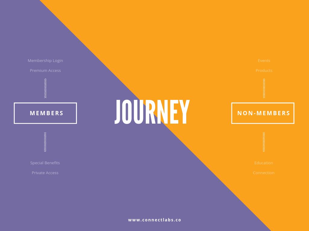 MEMBERS journey