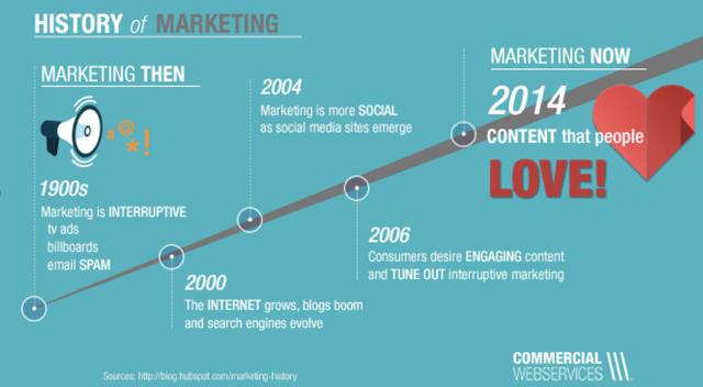 Marketing History.png