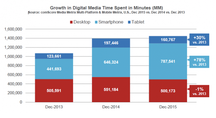 Mobile Usage Growth.png