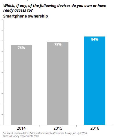 Australia-mobile-ownership-deloitte
