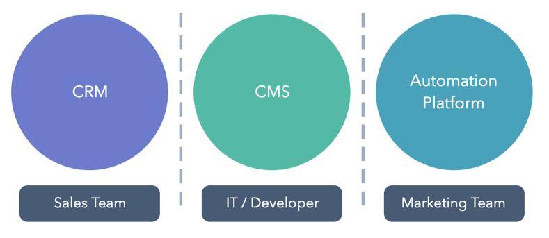 Website Teams & Platforms