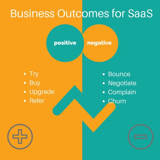 SaaS business outcomes