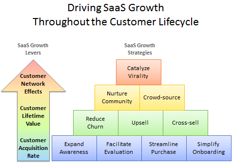 driving saas growth through the customer lifecycle
