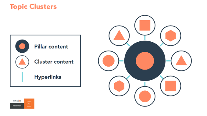 topic-clusters-hubspot-example