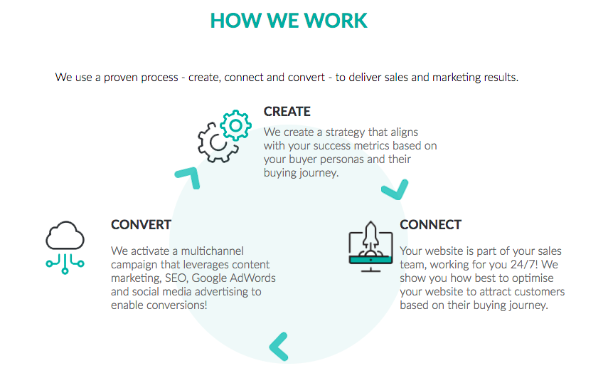 connectlabs-how-we-work
