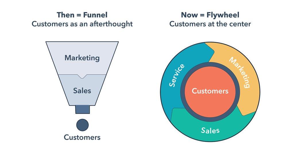 funnel-vs-flyweel