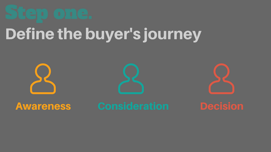 define the buyer's journey