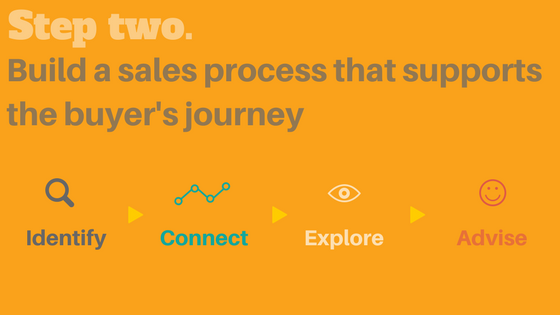 build an inbound sales process that supports the buyer's journey