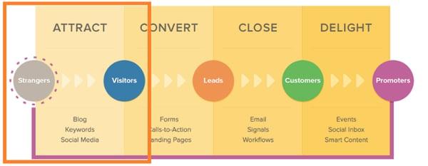 blogging-marketing-for-startups-inbound-attract