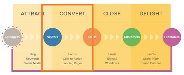 blogging-marketing-for-startups-inbound-convert