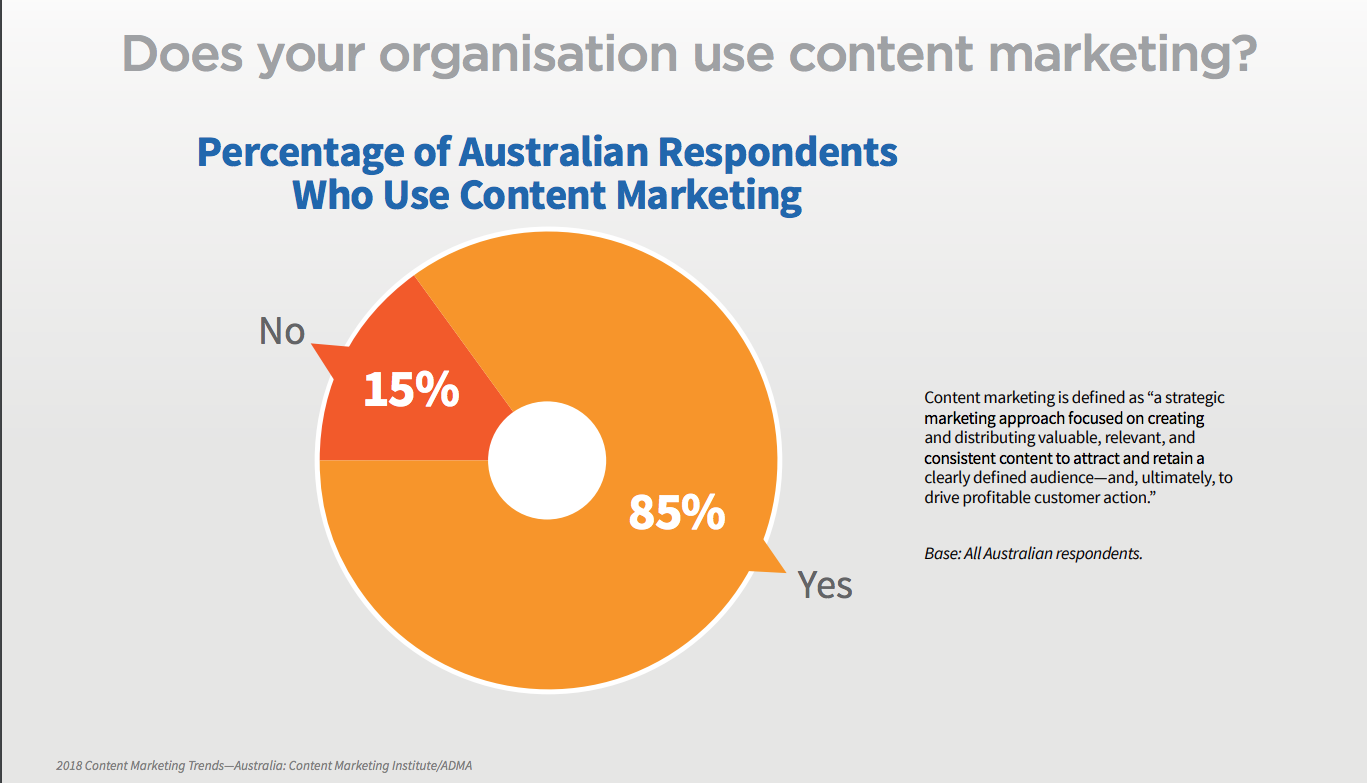 content-marketing is popular in australia