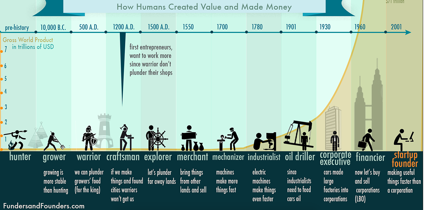 human value through the years
