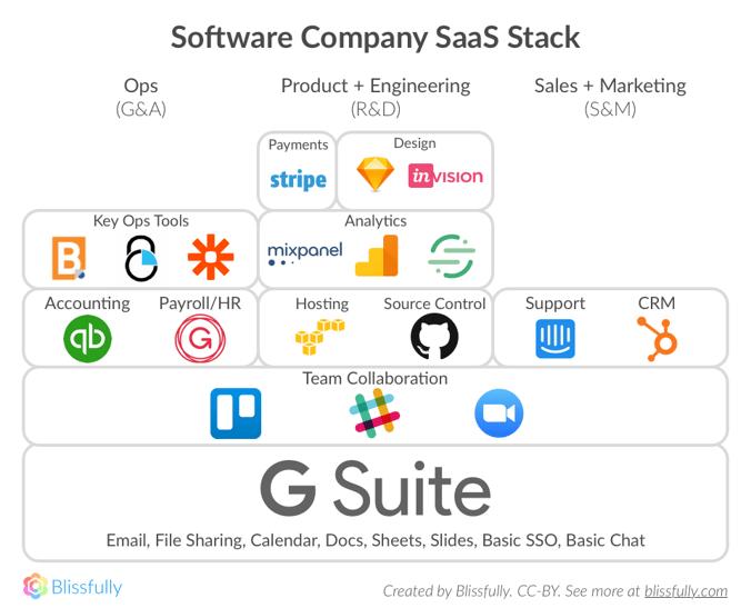 software-saas-stack