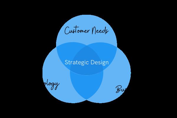 CL - Strategic Design (1)