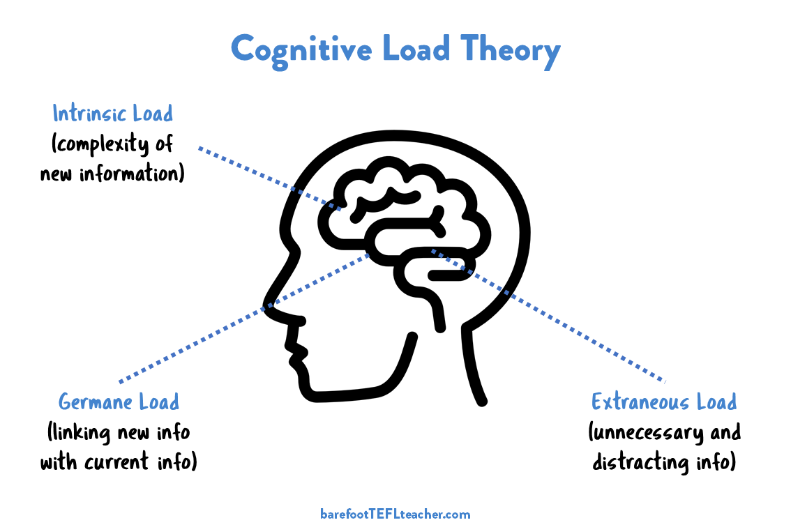 cognitive load of technology