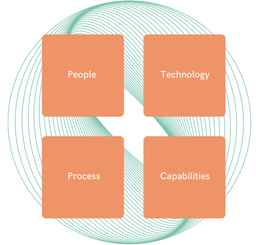 align strategy and ops